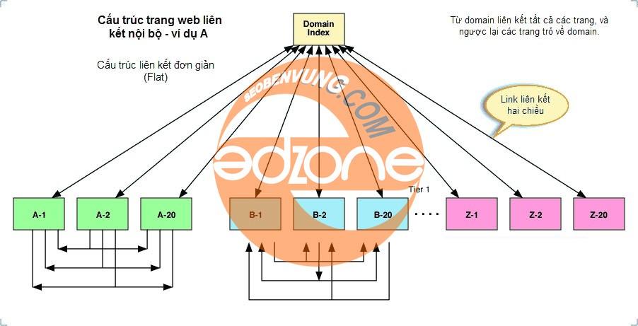 xây dựng độ uy tín website