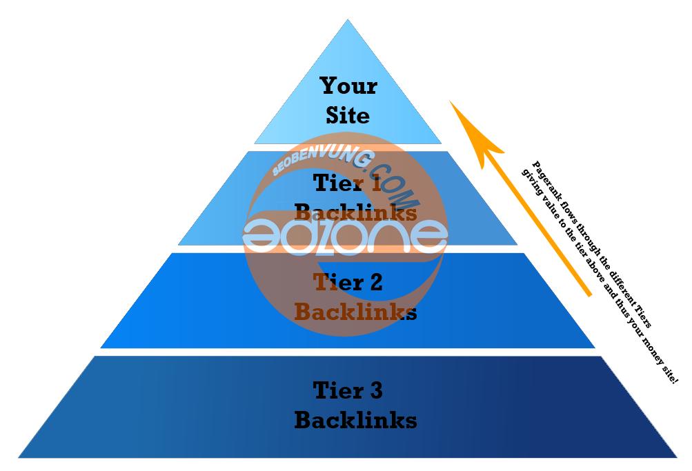 mô hình backlink
